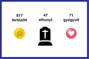 magyar_adatok
