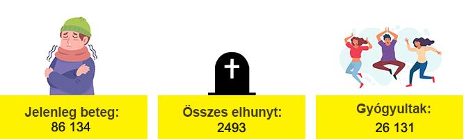 korona_adatok_1109